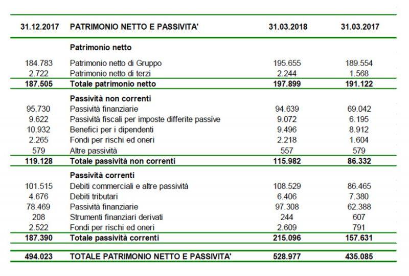 I risultati del 1° trimestre 2018 di Emak